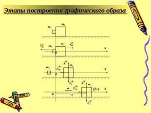 Этапы построения графического образа