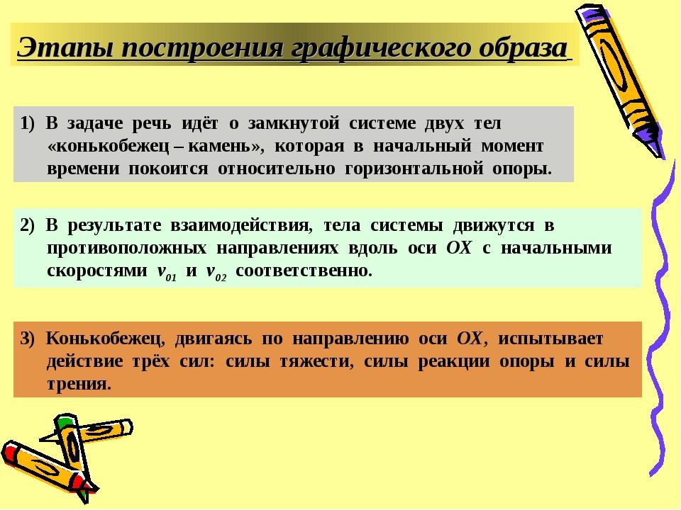 Этапы построения графического образа 1) В задаче речь идёт о замкнутой систем...