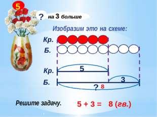 Изобразим это на схеме: Кр. Б. Кр. Б. 5 3 ? 5 + 3 = 8 (гв.) 8 на 3 больше ? 5