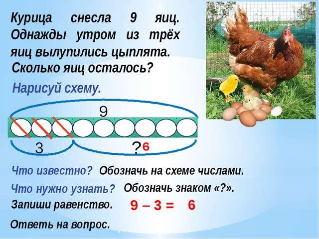 Курица снесла 9 яиц. Однажды утром из трёх яиц вылупились цыплята. 9 – 3 = Чт...