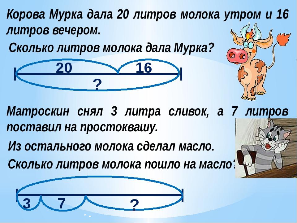 Корова Мурка дала 20 литров молока утром и 16 литров вечером. Сколько литров...