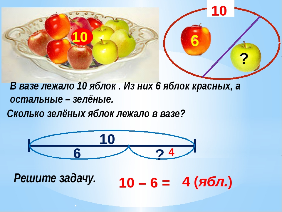 В вазе лежало 10 яблок . Из них 6 яблок красных, а остальные – зелёные. 10 С...