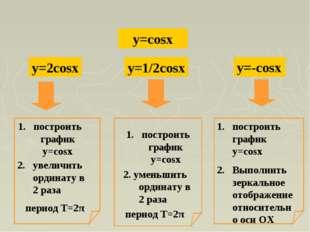 y=cosx y=2cosx y=1/2cosx построить график y=cosx 2. увеличить ординату в 2 р