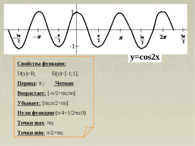 Свойства функции: D(y)=R; E(y)=[-1;1]; Период: π ; Четная; Возрастает: [-π/2+...