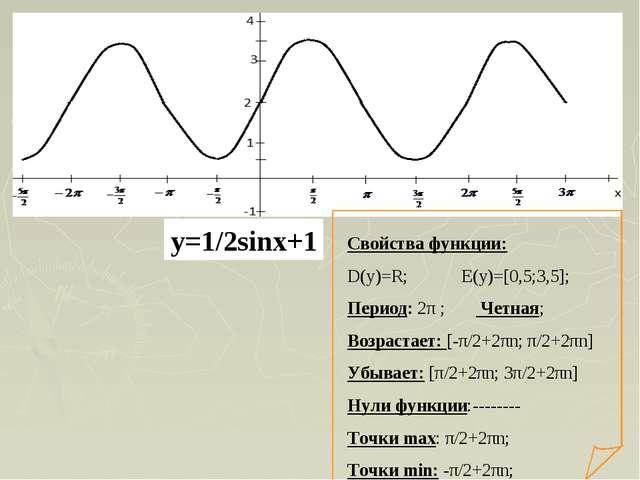 Свойства функции: D(y)=R; E(y)=[0,5;3,5]; Период: 2π ; Четная; Возрастает: [-...