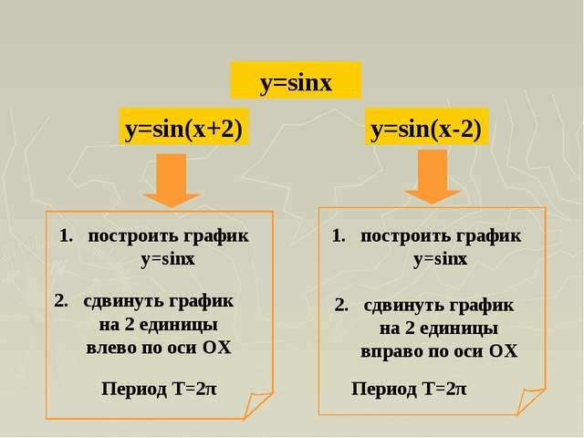 y=sinx y=sin(x+2) y=sin(x-2)