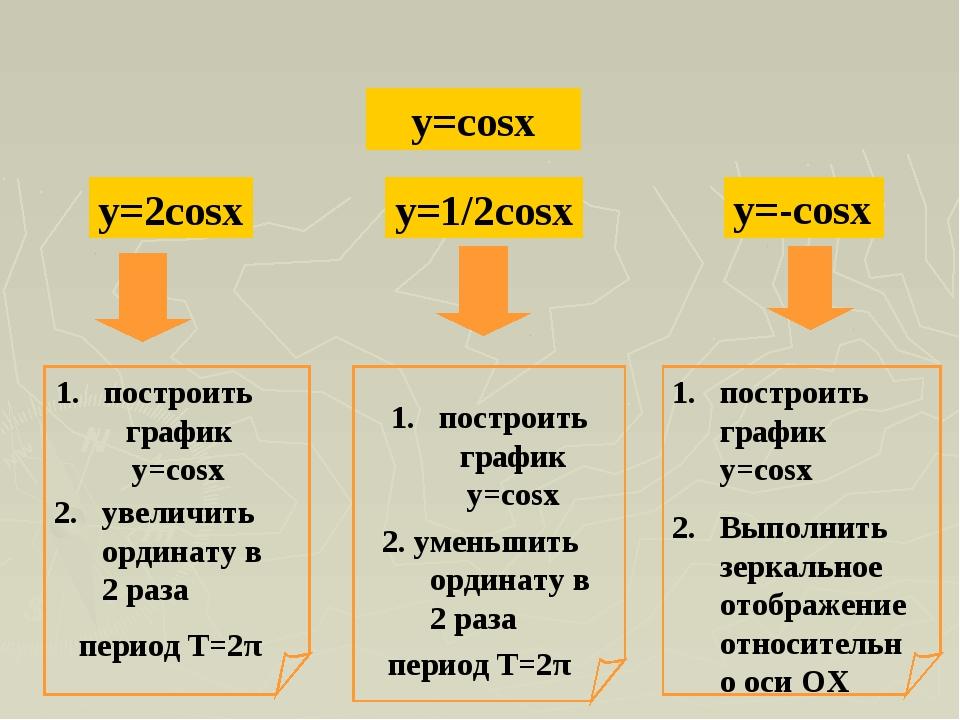 y=cosx y=2cosx y=1/2cosx построить график y=cosx 2. увеличить ординату в 2 р...
