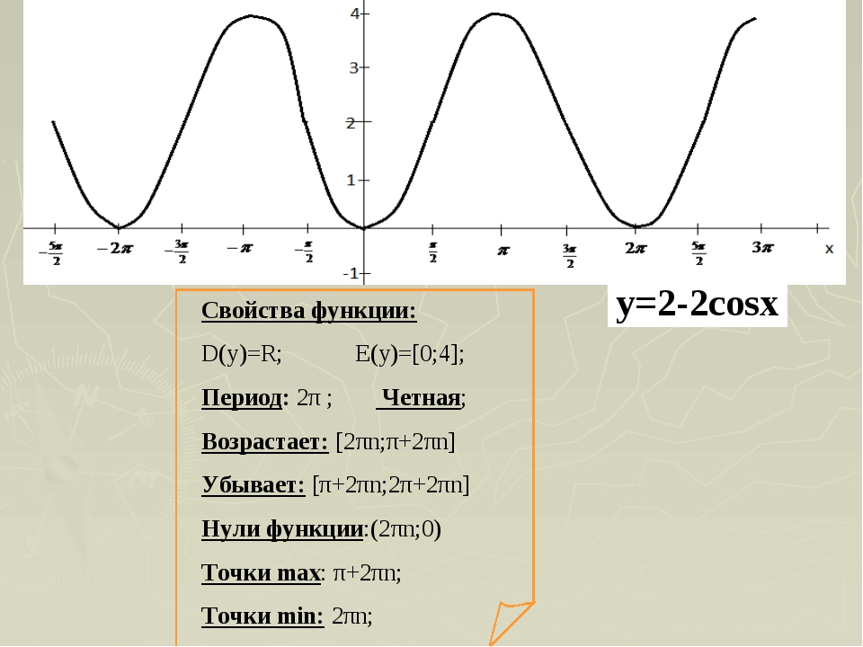 Свойства функции: D(y)=R; E(y)=[0;4]; Период: 2π ; Четная; Возрастает: [2πn;π...