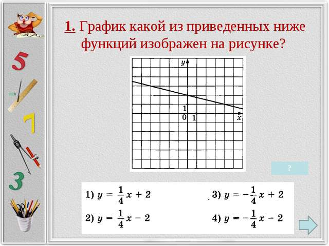 1. График какой из приведенных ниже функций изображен на рисунке? ?
