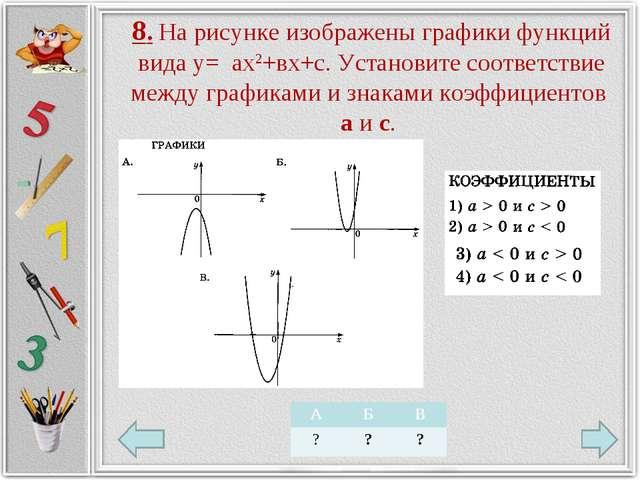 8. На рисунке изображены графики функций вида у= ах2+вх+с. Установите соответ...
