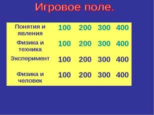 Понятия и явления100200300400 Физика и техника100200300400 Экспериме