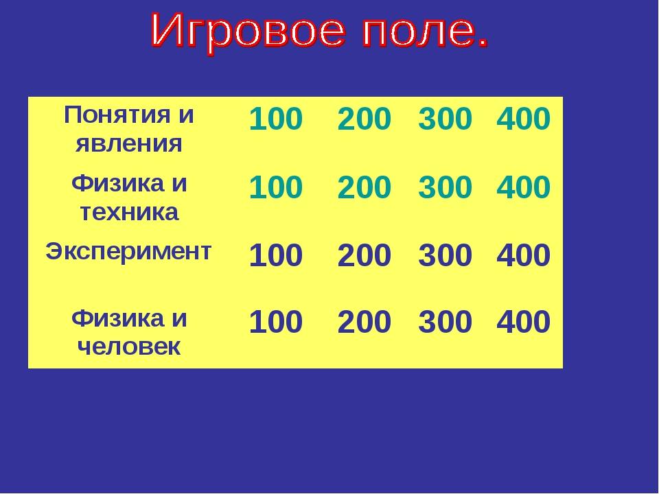 Понятия и явления100200300400 Физика и техника100200300400 Экспериме...