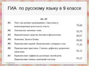 ГИА по русскому языку в 9 классе А1- А7 А1 Текст как речевое произведение. См