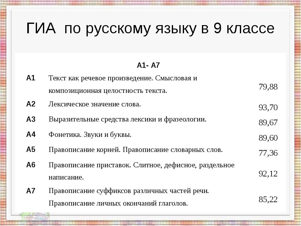 ГИА по русскому языку в 9 классе А1- А7 А1 Текст как речевое произведение. См...