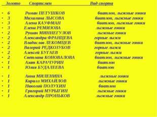 Золото Спортсмен Вид спорта 6 Роман ПЕТУШКОВ биатлон, лыжные гонки 3 Михалин