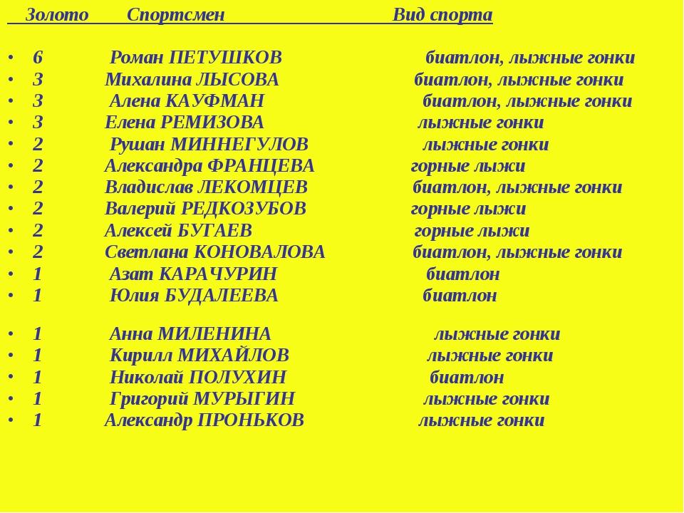 Золото Спортсмен Вид спорта 6 Роман ПЕТУШКОВ биатлон, лыжные гонки 3 Михалин...