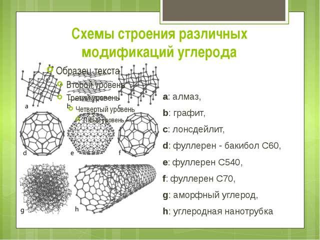 Схемы строения различных модификаций углерода a:алмаз, b:графит, c:лонсд...