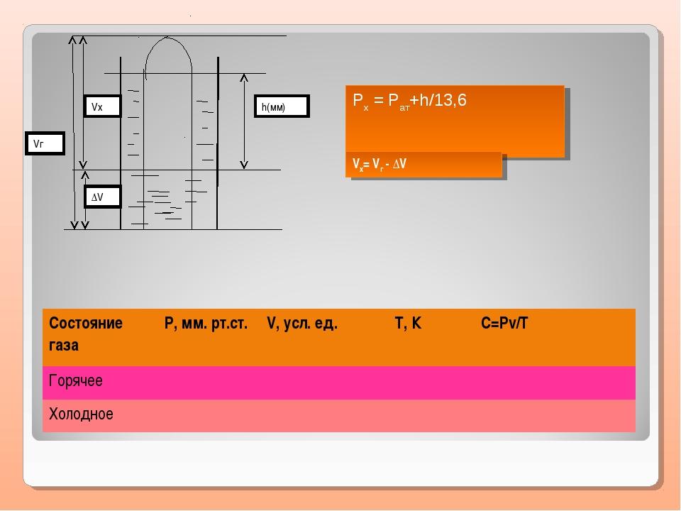 h(мм) Vг Vx ΔV Pх = Pат+h/13,6 Vх= Vг - ΔV