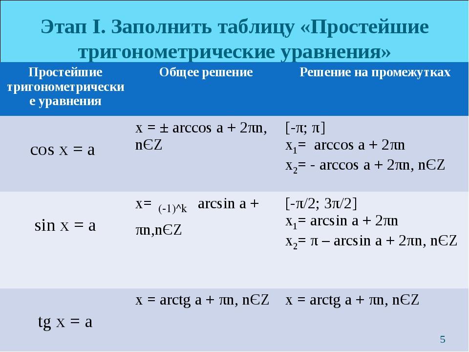 Этап I. Заполнить таблицу «Простейшие тригонометрические уравнения» * (-1)^k...