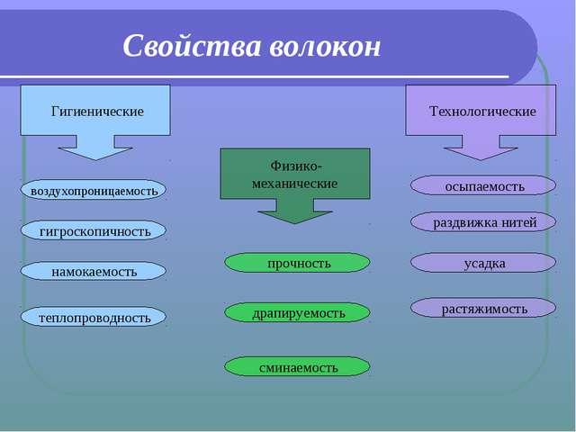 Свойства волокон Физико- механические Гигиенические Технологические прочность...