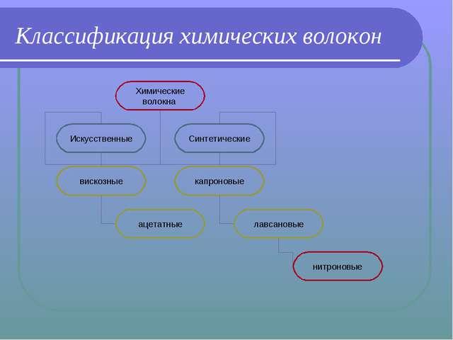 Классификация химических волокон