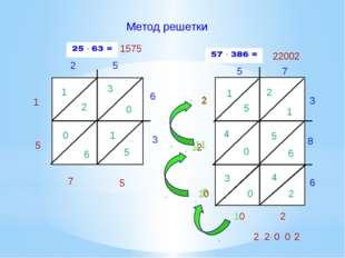 Метод решетки 2 5 6 3 1 2 3 0 0 6 1 5 5 7 5 1 1575 5 7 3 8 6 1 5 2 1 4 0 5 6