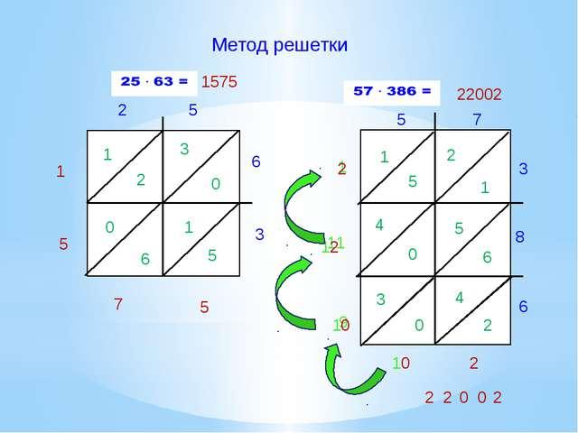 Метод решетки 2 5 6 3 1 2 3 0 0 6 1 5 5 7 5 1 1575 5 7 3 8 6 1 5 2 1 4 0 5 6...