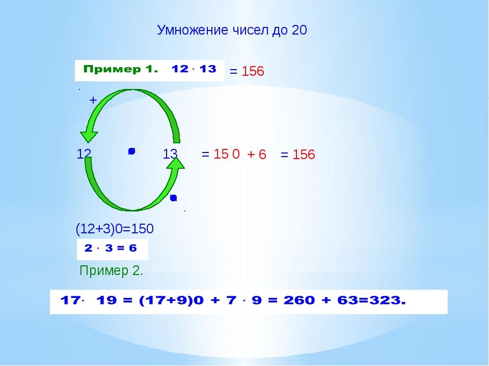 Умножение чисел до 20 12 13 + (12+3)0=150 = 15 = 156 Пример 2. + 6 0 = 156