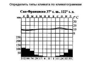 Определить типы климата по климатограммам