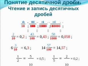 Понятие десятичной дроби. Чтение и запись десятичных дробей * 2 10 = 0,2 ; 43