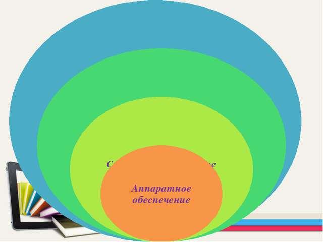 Соотношение различных классов программного обеспечения к аппаратной части мож...