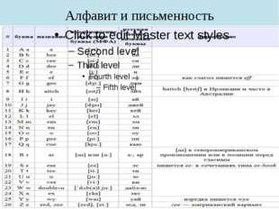 Алфавит и письменность