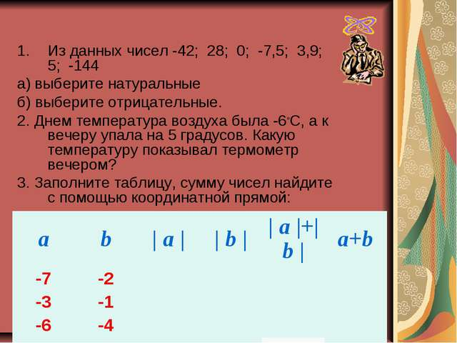 Из данных чисел -42; 28; 0; -7,5; 3,9; 5; -144 а) выберите натуральные б) выб...