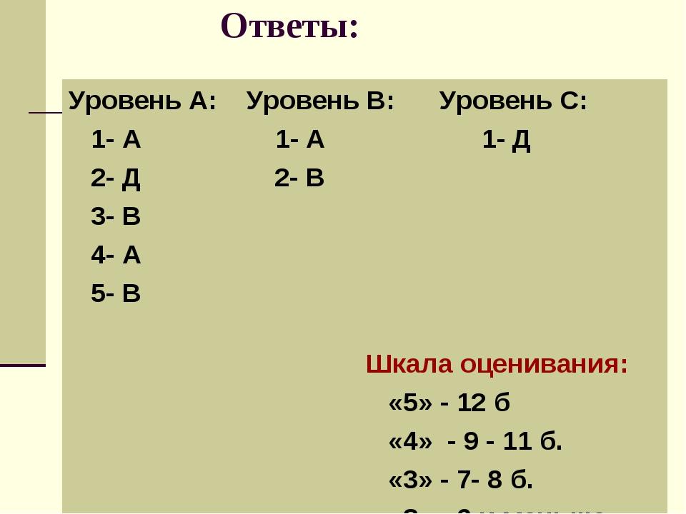 Ответы: Уровень А: Уровень В: Уровень С: 1- А 1- А 1- Д 2- Д 2- В 3- В 4- А...