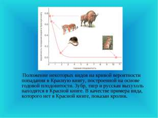 Положение некоторых видов на кривой вероятности попадания в Красную книгу, п
