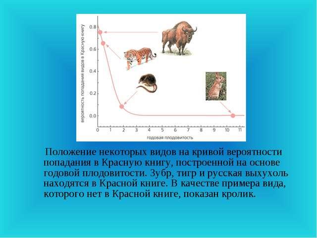 Положение некоторых видов на кривой вероятности попадания в Красную книгу, п...
