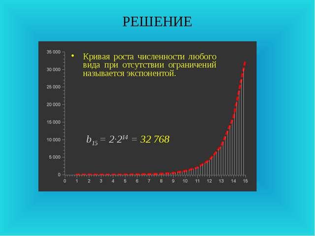 РЕШЕНИЕ b15 = 2·214 = 32 768 Кривая роста численности любого вида при отсутст...