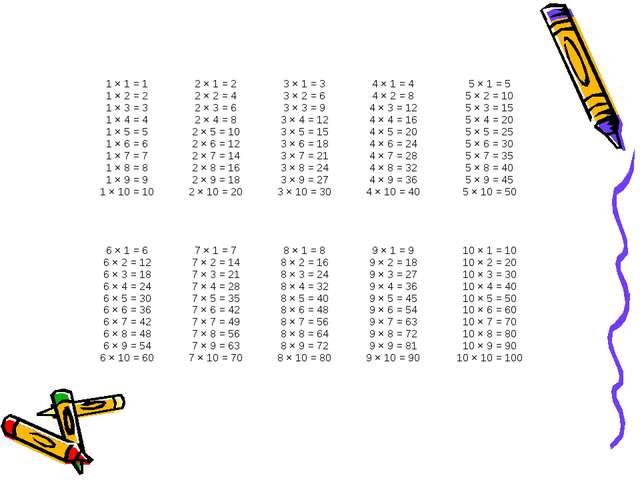 1 × 1 = 1 1 × 2 = 2 1 × 3 = 3 1 × 4 = 4 1 × 5 = 5 1 × 6 = 6 1 × 7 = 7 1 × 8...