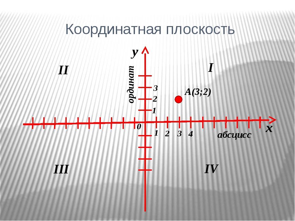 Координатная плоскость х у 0 абсцисс ординат I II III IV A(3;2) 1 2 3 4 1 2 3