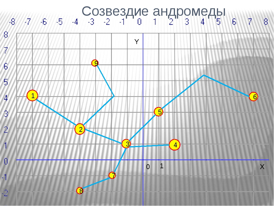 Созвездие андромеды 1 8 7 4 2 3 1 5 6 9 0 X Y