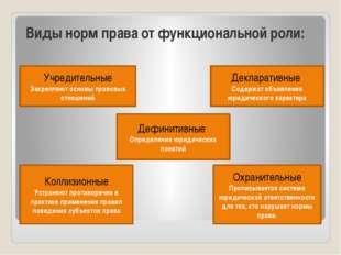 Виды норм права от функциональной роли: Учредительные Закрепляют основы прав