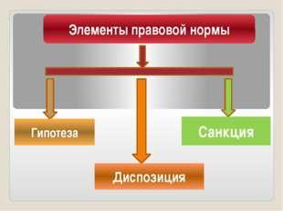 Элементы правовой нормы Гипотеза Санкция Диспозиция