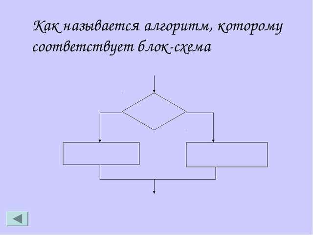Как называется алгоритм, которому соответствует блок-схема