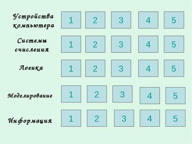 Устройства компьютера Системы счисления Логика Моделирование Информация 1 2 3...