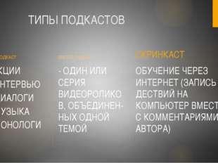 ТИПЫ ПОДКАСТОВ АУДИО-ПОДКАСТ ВИДЕО- ПОДКАСТ СКРИНКАСТ - ЛЕКЦИИ ИНТЕРВЬЮ ДИАЛ