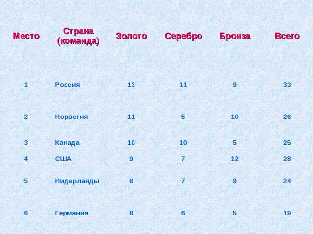 МестоСтрана (команда)ЗолотоСереброБронзаВсего 1Россия1311933 2Норв...
