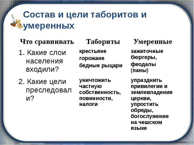 Состав и цели таборитов и умеренных Что сравнивать Табориты Умеренные 1. Как...
