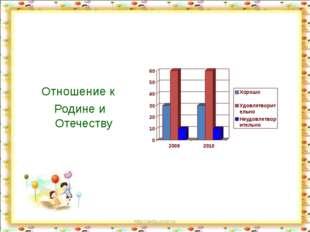 http://aida.ucoz.ru Отношение к Родине и Отечеству http://aida.ucoz.ru