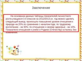 http://aida.ucoz.ru Заключение На основании данных таблицы показателей личнос