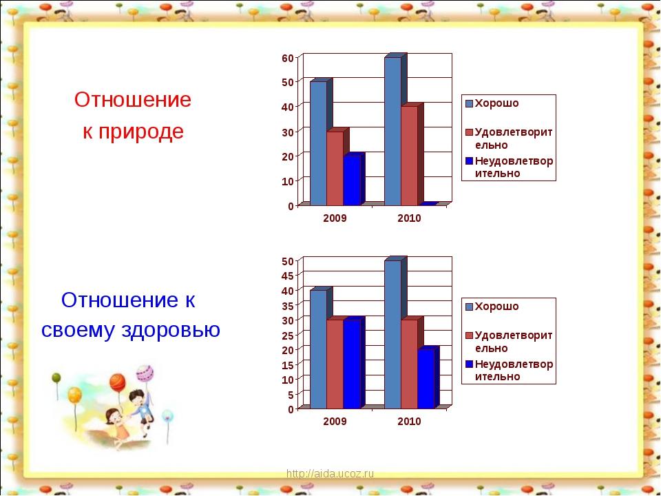 http://aida.ucoz.ru Отношение к природе Отношение к своему здоровью http://ai...